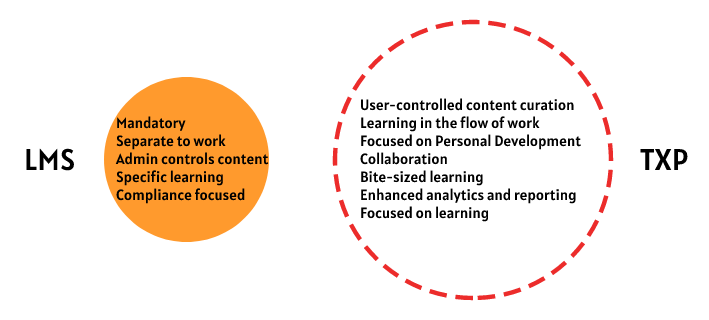 Two circles, comparing LMS and TXP